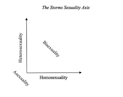 Storms Sexuality Axis