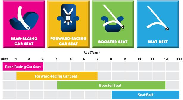 scaun de masina copii. cu masina copii. scaun masina bebelusi. rearfacing. car seat.