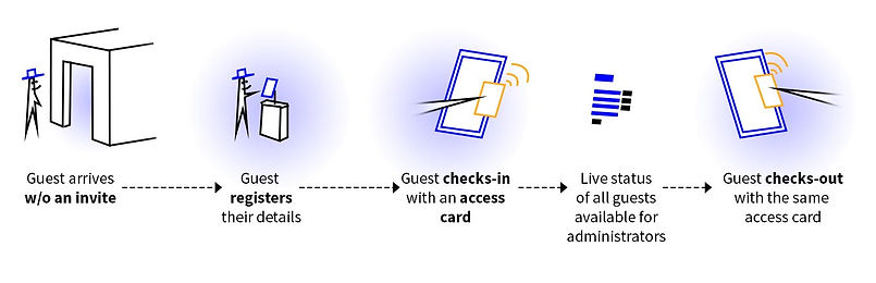 Guest-screen-flow_access_card.jpg
