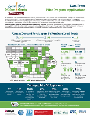 Local Food Makes Cents: Data from Pilot