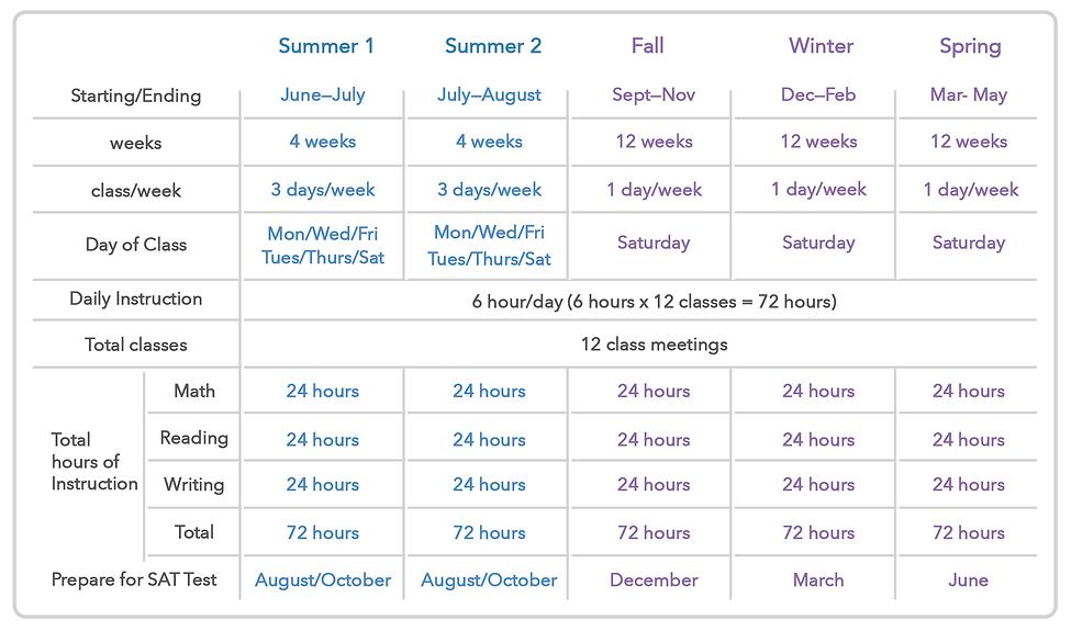 Semester Chart-01.png