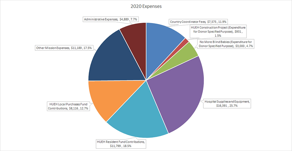 Focus 2020 Expenses .png