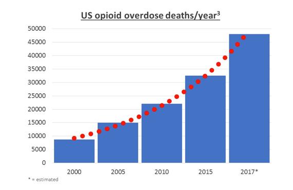 US opiod overdose deaths/year by Bexson Biomedical | Ketamine Reformulation