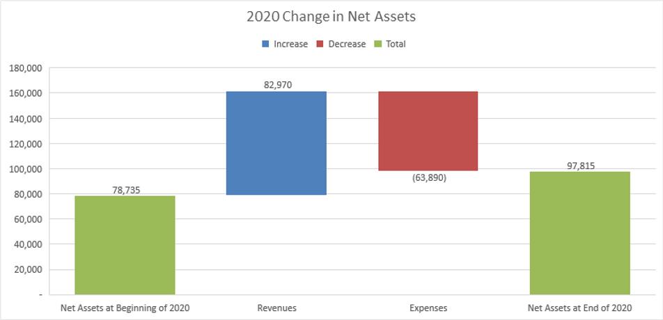 Focus 2020 Changes in Net.png