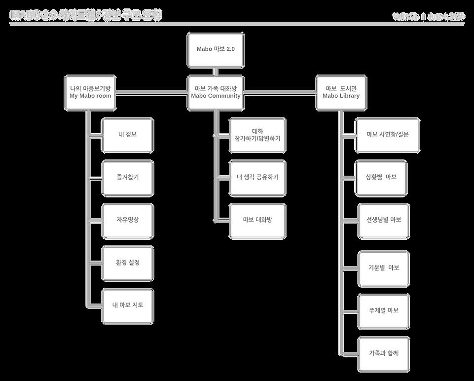 전체_마보2.0 유저인터페이스 계획.png