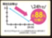 【效力300%UP】3重化解:先分解、再吸油、阻吸收.png
