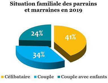 Situation familiale p-m en 2019.JPG