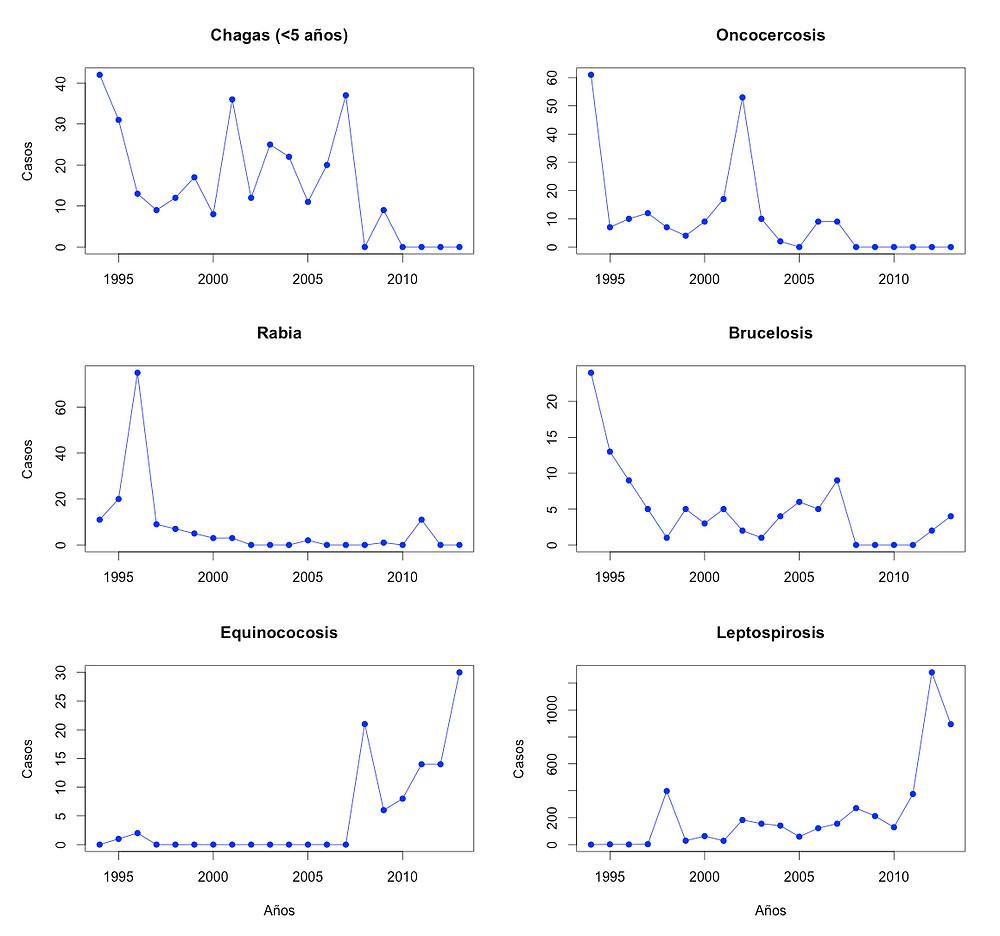 Imagen construida a partir de los datos presentados en el artículo analizado. Los datos fueron tomados de la base de datos de la Dirección Nacional de Vigilancia Epidemiológica del Ministerio de Salud Pública del Ecuador (3).