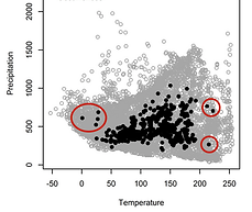 Environmental outlier detection