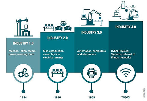 Industry4-stages.jpg