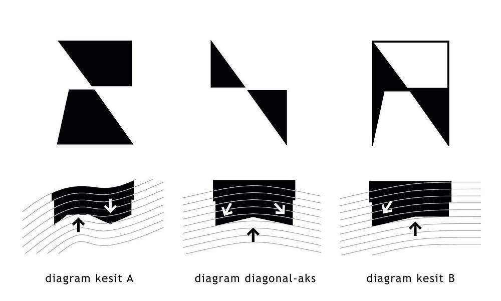 Due project diagram