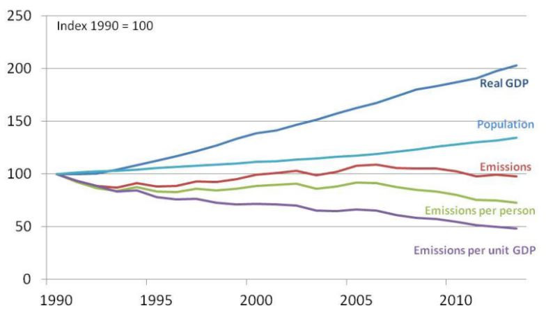 Australia's emissions intensity and emissions per capita fall with population and economic growth