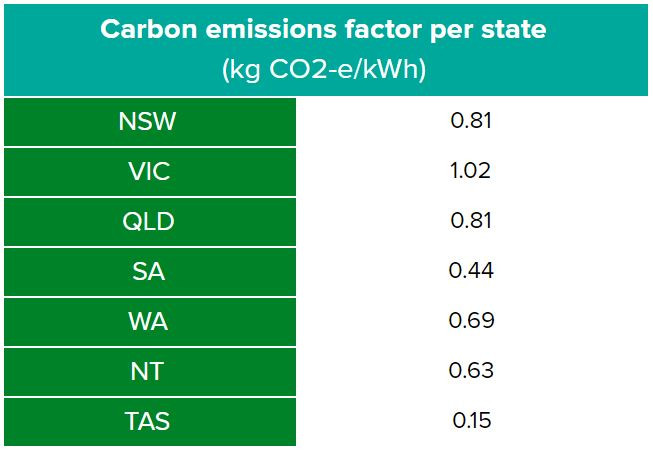 Indirect emission factors for consumption of purchased electricity per state