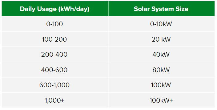 Guide to estimate the optimal solar system size within a certain range of daily energy consumption