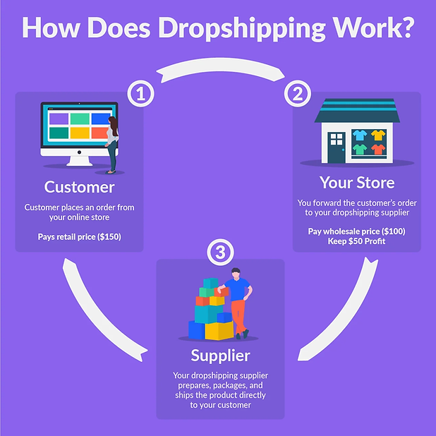 how-does-dropshipping-work.webp