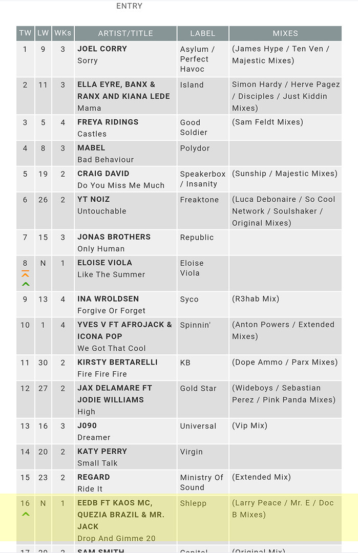EEDB drop 20 chart position 16 musicweek