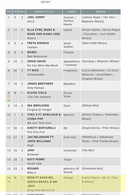 EEDB drop 20 chart position 16 musicweek