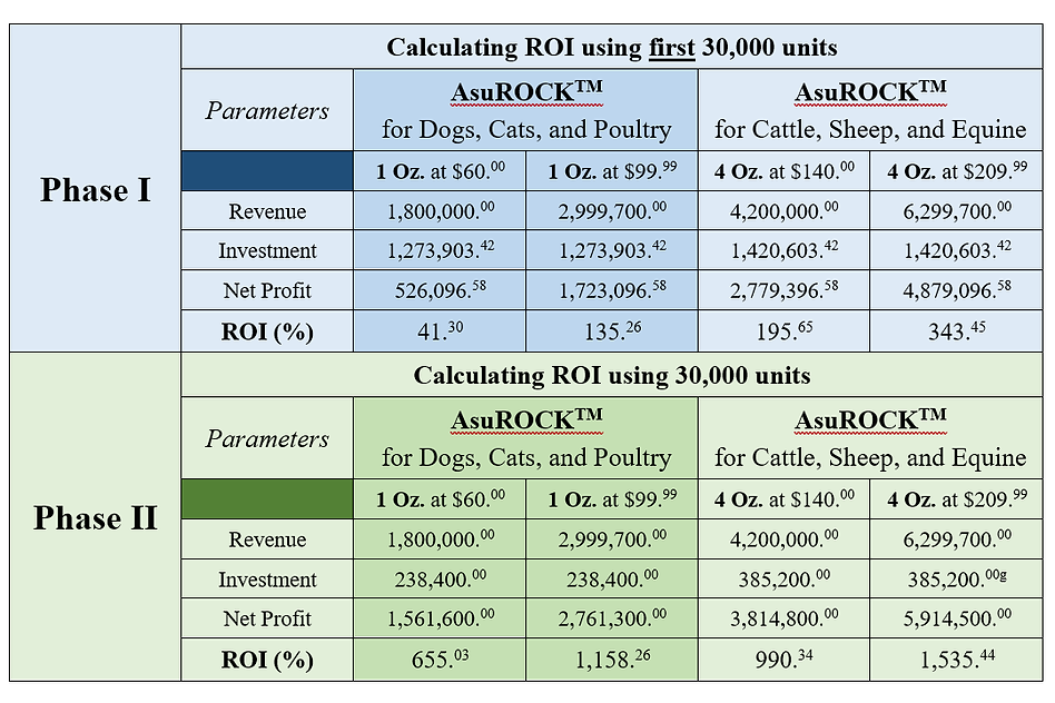 Table1_ROI_Initial.png