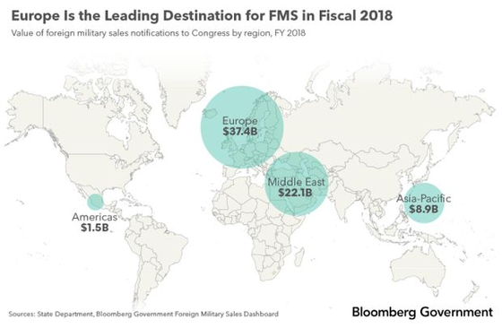 Europe Is Top Destination for U.S. Arms Sales in Fiscal 2018