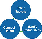 define success, connect talent,identify partnerships