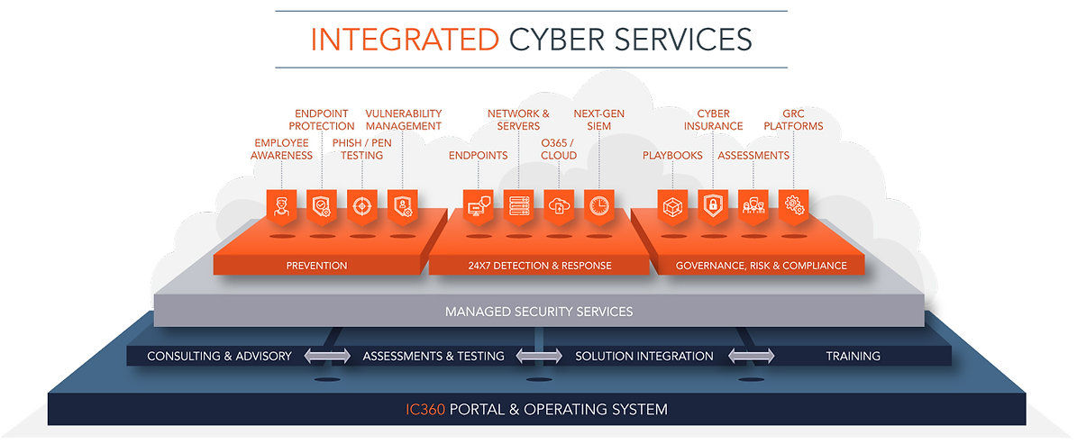 Security-Services-from-Integrated-Cyber.