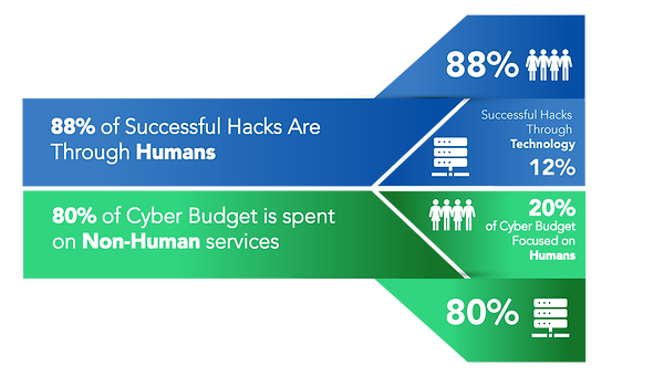 Hacking-Rates-vs-Budget-Spend-Graphic.pn