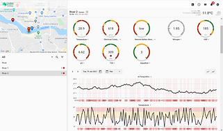 Data platform, dashboard, AI