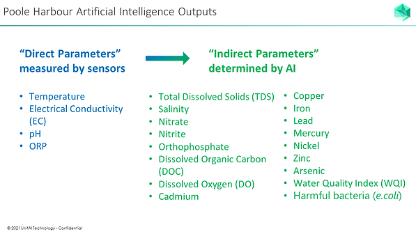 Water Quality AI