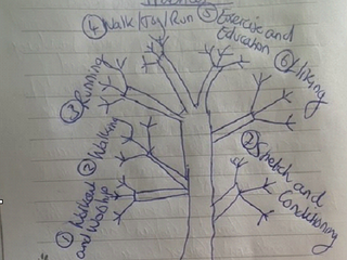 Free & Fit - The Adapted Sports Contemplative Tree