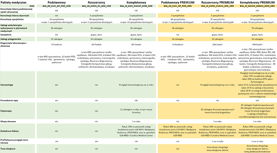 Pakiety_medyczne_-_porównanie.png