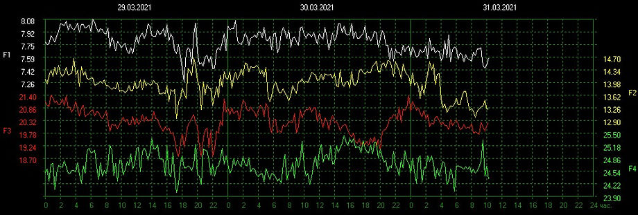 Frequency Russian Chart.jpg