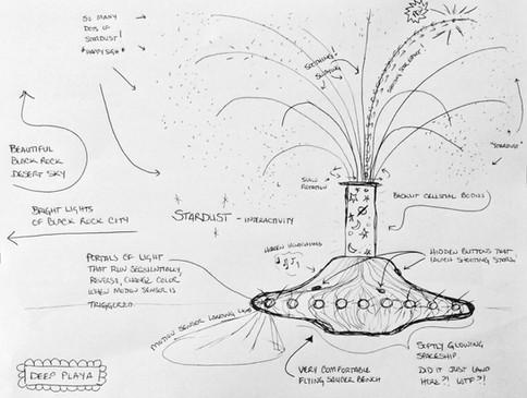 Sketch of Interactivity