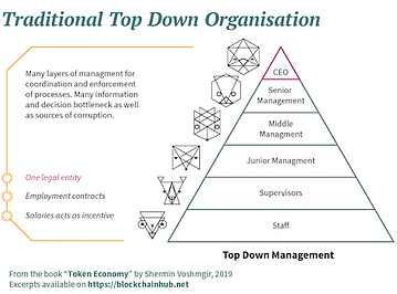 DAOs_DecentralizedAutonomousOrganization