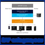 SAP entegrasyonu.png