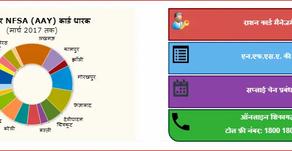 यूपी:राशन कार्ड लिस्ट ऑनलाइन 2020