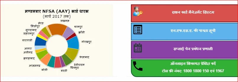 Up ration card status ,ration card download online
