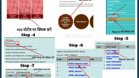 Haryana Ration Card:हरियाणा राशन कार्ड सूची 2021