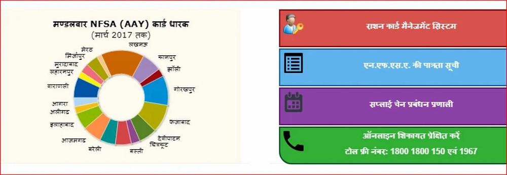 Up ration card status ,ration card download online,fcs gov in 2021