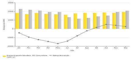 consumo-producao-durante-ano.jpg