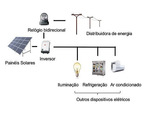 Como funciona energia solar