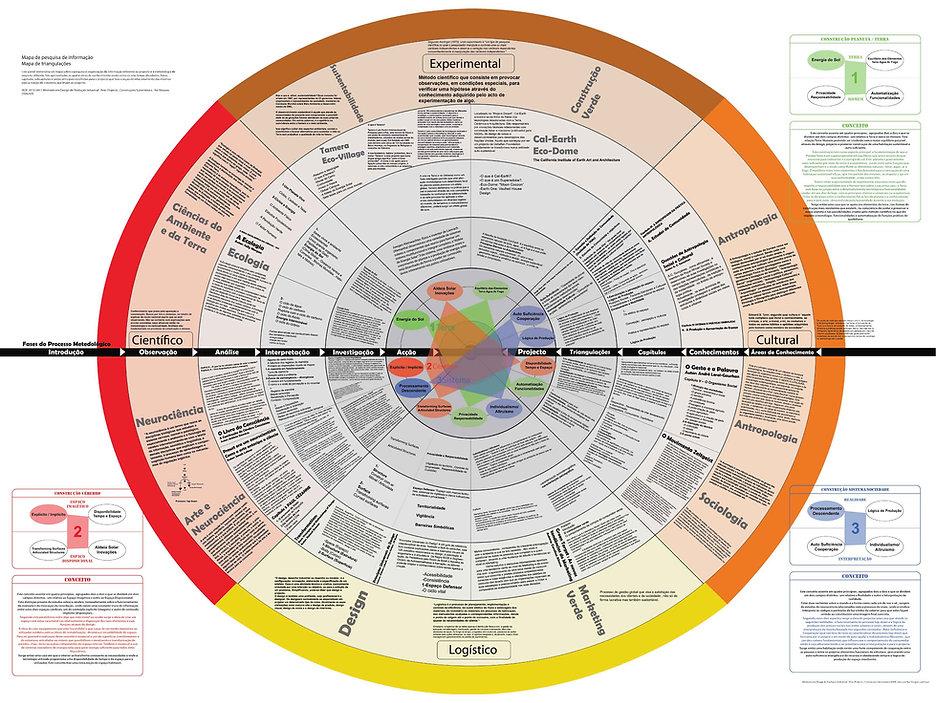 Projec Research Divergence Convergence Methodology Map - Mapa da Tese-Projeto Metodologia Divergencia Convergencia