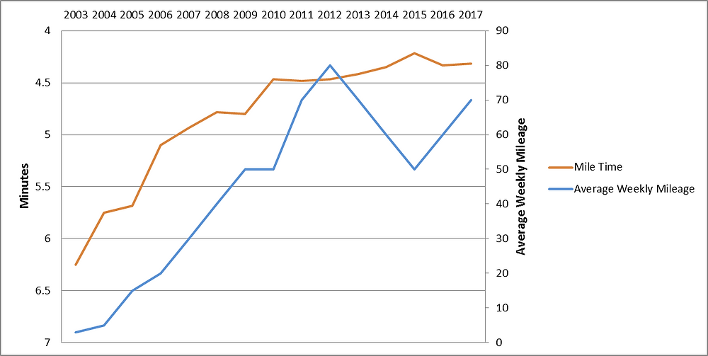 Mile Performance and Average Weekly Mileage Over Time