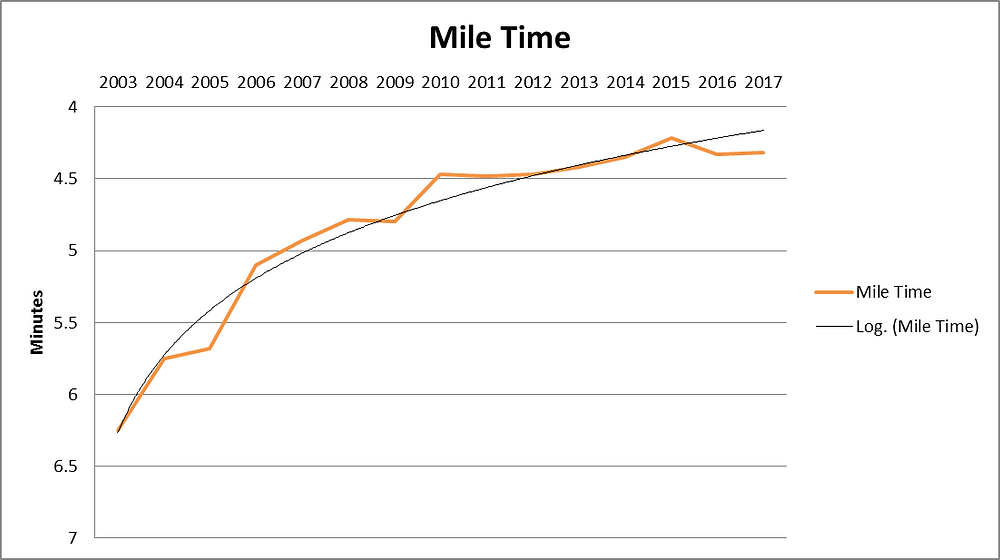 Mile Race Performance Over Time