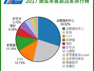 2017 蔬菜購買週期