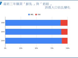 台灣消費者喜歡「鮮乳」還是「奶粉」
