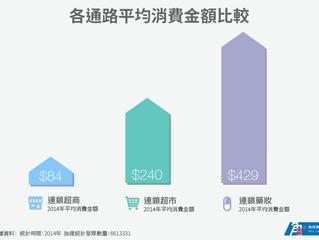 2014 零售連鎖通路消費金額比較