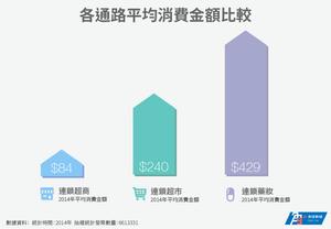 各通路均消費金額比較.png