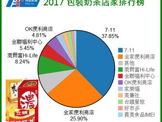 2017 包裝奶茶消費者狀況