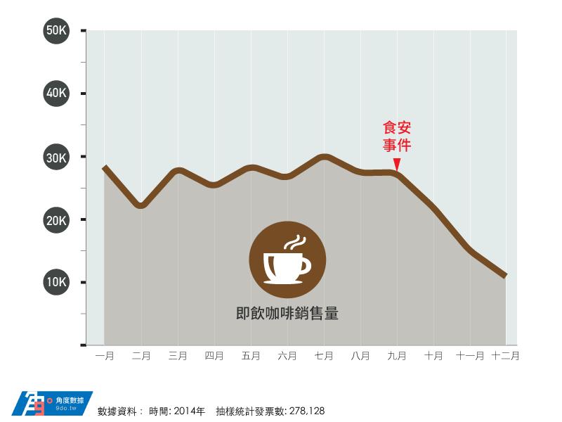 2014年咖啡銷售量.png