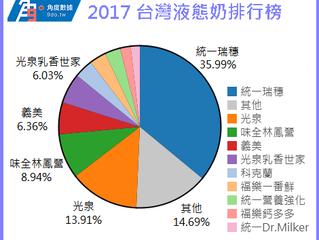 2017 台灣液態牛乳